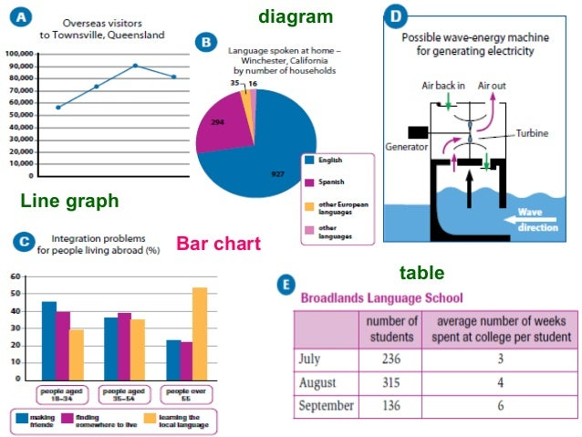 Complete ielts 2 unit 1 writing task 1 line graph bar chart diagram table ccuart Image collections