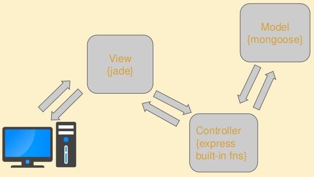 Dynamic application development by nodejs,angularjs with orientdb.