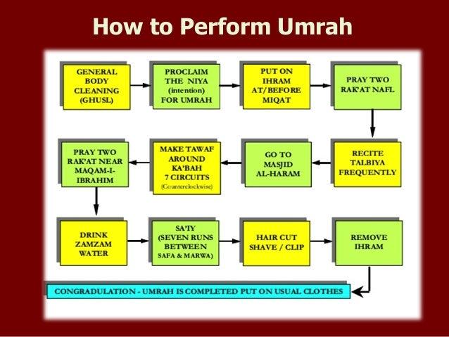 how to perform umrah rh slideshare net Bangla Hajj Umrah Bangla Hajj Umrah