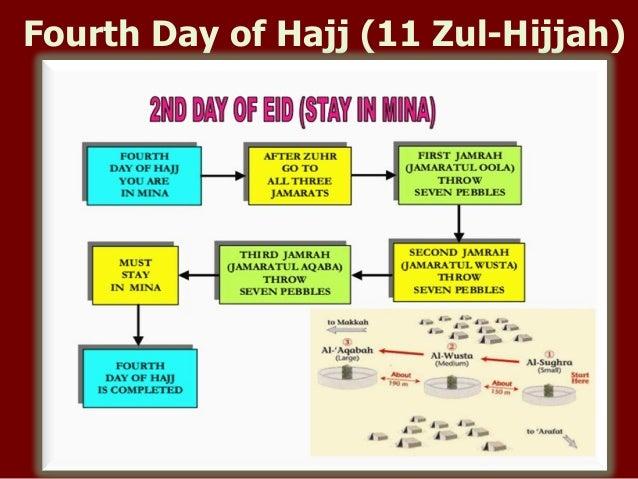 fourth day of hajj 11 rh slideshare net Hajj and Umrah Guide Hajj Guide Maps