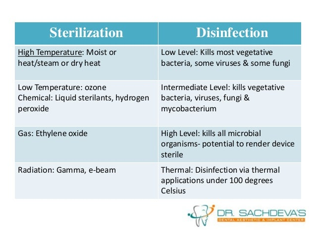 Disinfectants and Sterilization Methods ...