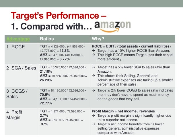 amazons competitive analysis essay Learn about companies such as google, alibaba group, walmart and target that amazon competes with in each of its different revenue segments.