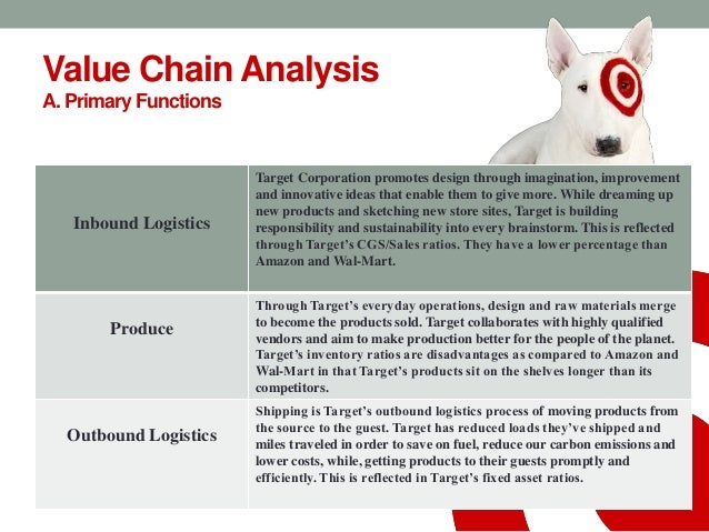 Target Corporation Strategic Analysis