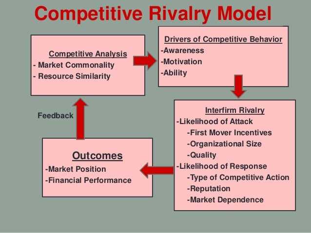 analysis of the competitiveness of the The competitive elements for a business the competitive environment can stretch from the business marketing environment & competitor analysis.