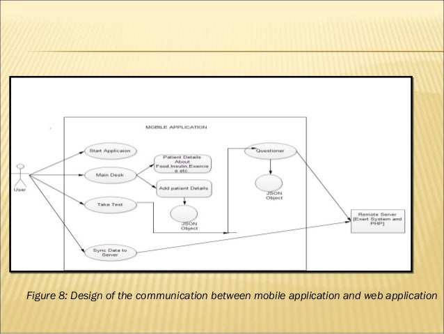 Mobile based health care system architecture using android os architecture figure 8 design of the communication between mobile application and web application ccuart Gallery