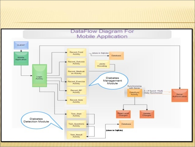 Mobile based health care system architecture using android os figure 13 database schema diagram ccuart Gallery