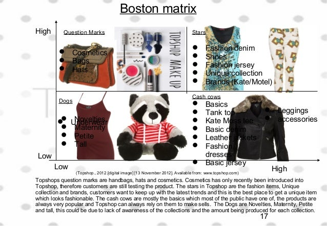 SWOT analysis for dorothy perkins, next and New look any help???? thanks ?