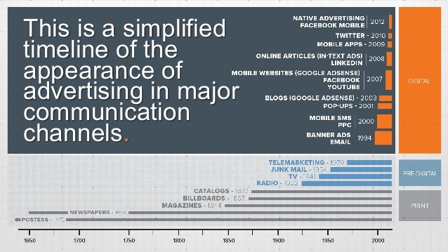 This is a simplified timeline of the appearance of advertising in major communication channels.
