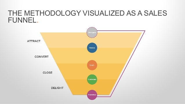 THE METHODOLOGY VISUALIZED AS A SALES FUNNEL.