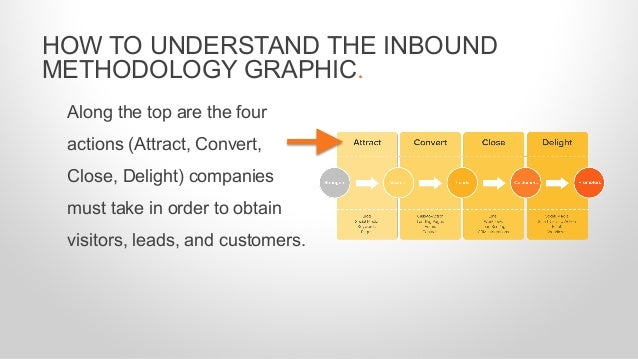 HOW TO UNDERSTAND THE INBOUND METHODOLOGY GRAPHIC. Along the top are the four actions (Attract, Convert, Close, Delight) c...