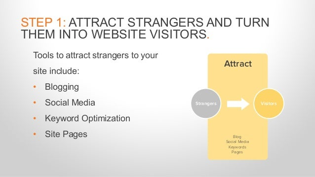 Tools to attract strangers to your site include: • Blogging • Social Media • Keyword Optimization • Site Pages STEP 1: ATT...