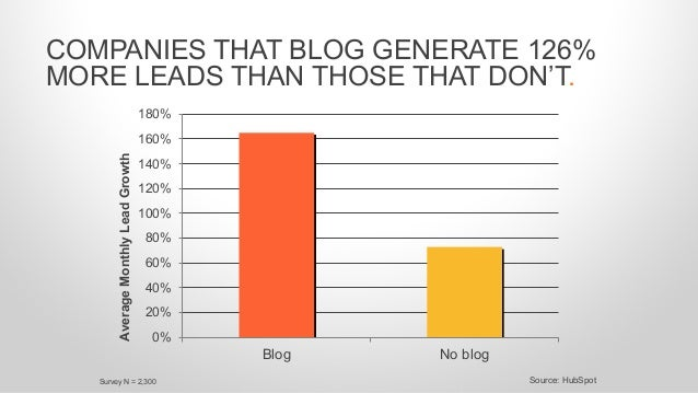 COMPANIES THAT BLOG GENERATE 126% MORE LEADS THAN THOSE THAT DON'T. 0% 20% 40% 60% 80% 100% 120% 140% 160% 180% Blog No bl...