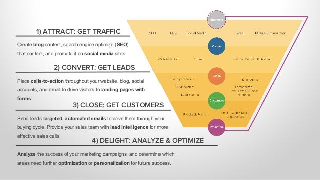 1) ATTRACT: GET TRAFFIC 2) CONVERT: GET LEADS 3) CLOSE: GET CUSTOMERS 4) DELIGHT: ANALYZE & OPTIMIZE Create blog content, ...