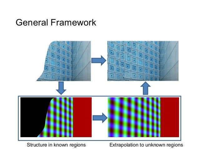 General Framework  Structure in known regions   Extrapolation to unknown regions
