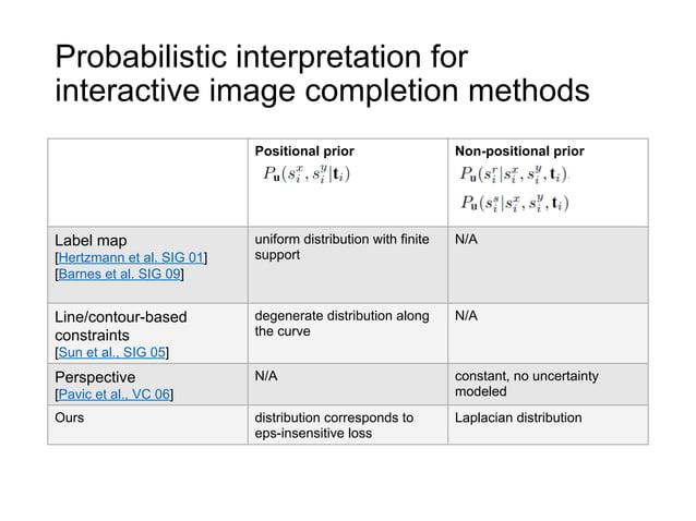 Probabilistic interpretation forinteractive image completion methods                            Positional prior          ...