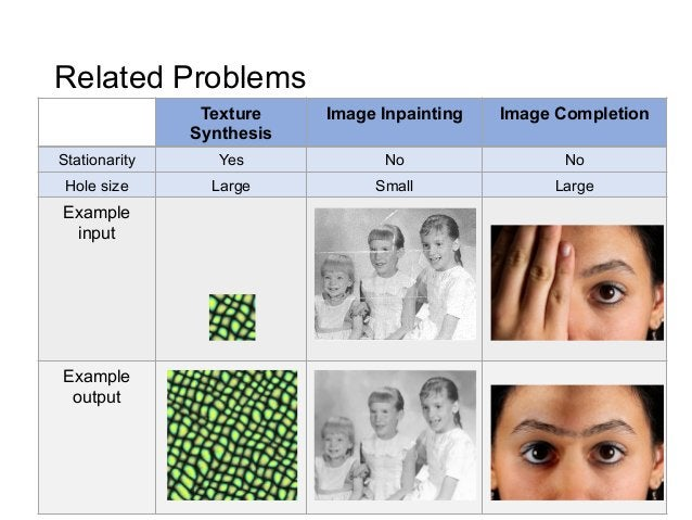 Related Problems                Texture    Image Inpainting   Image Completion               SynthesisStationarity      Ye...