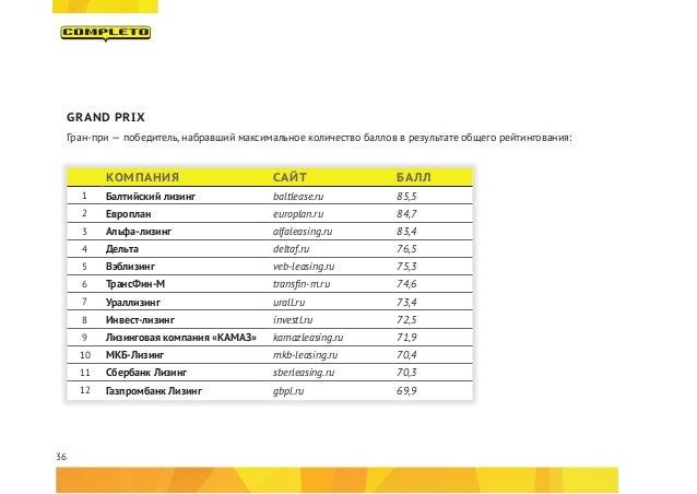 36 GRAND PRIX Гран-при — победитель, набравший максимальное количество баллов в результате общего рейтингования: КОМПАНИЯ ...