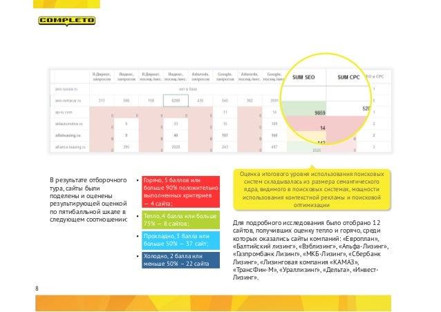 8 Для подробного исследования было отобрано 12 сайтов, получивших оценку тепло и горячо, среди которых оказались сайты ком...