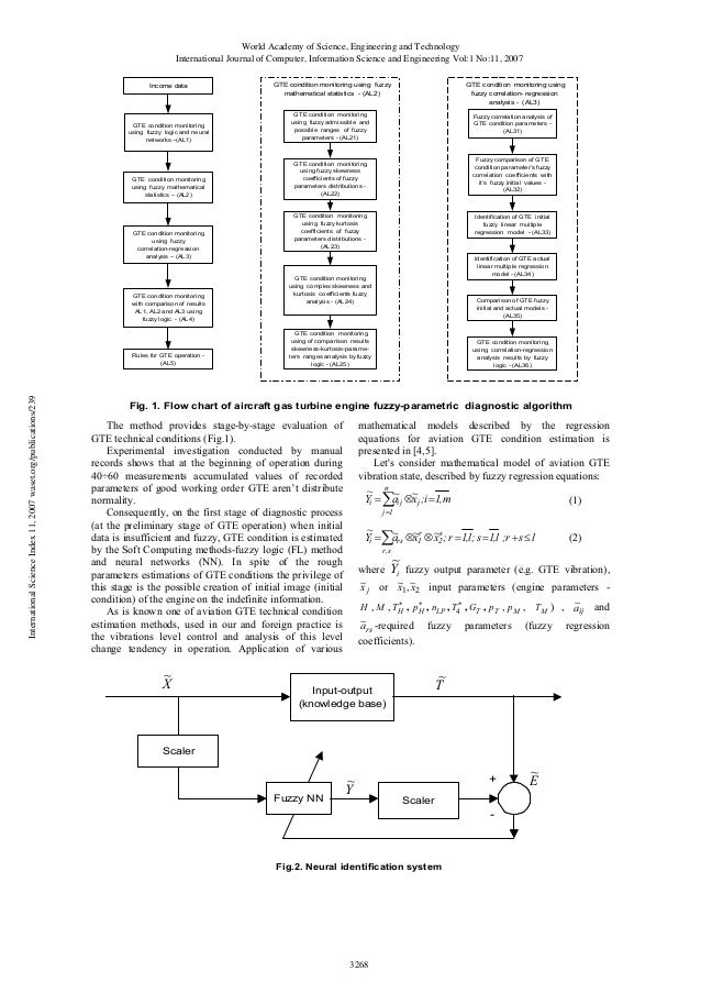 Turbine Engine Vibration Monitoring Systems : Complex condition monitoring system of aircraft gas