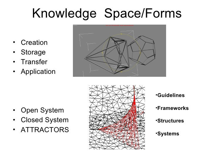 Knowledge  Space/Forms <ul><li>Creation </li></ul><ul><li>Storage </li></ul><ul><li>Transfer </li></ul><ul><li>Application...