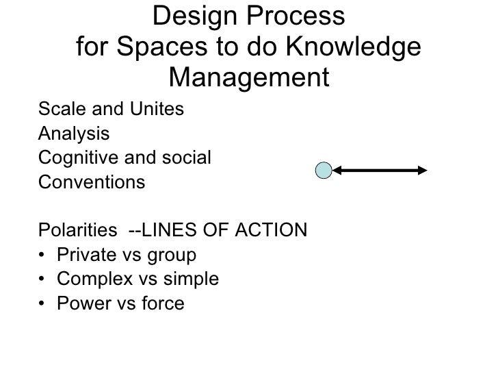 Design Process for Spaces to do Knowledge Management <ul><li>Scale and Unites </li></ul><ul><li>Analysis </li></ul><ul><li...
