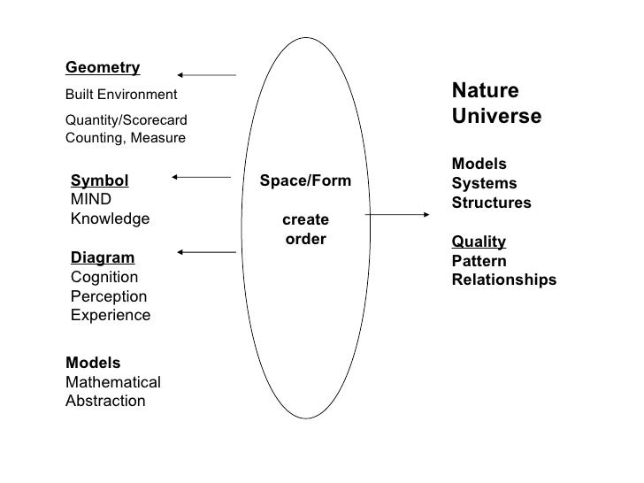 Space/Form create order Geometry Built Environment Quantity/Scorecard Counting, Measure Nature Universe Models Systems Str...