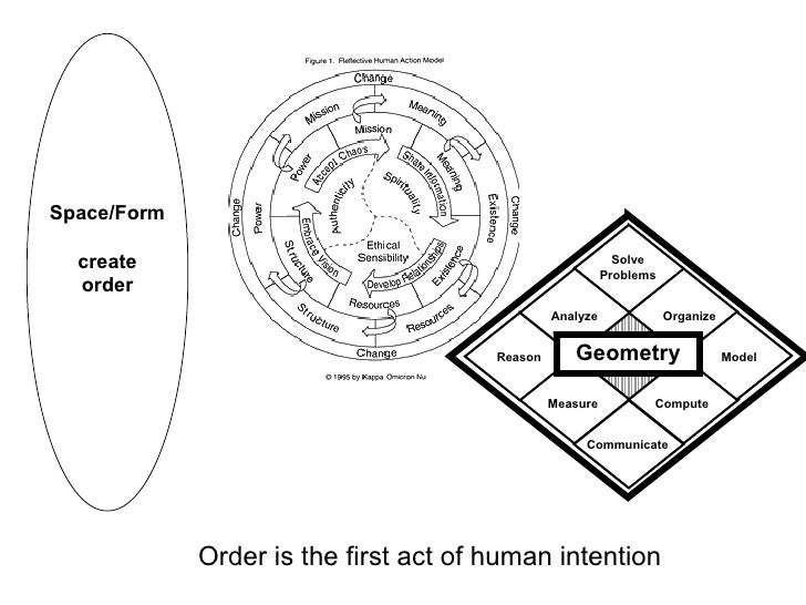 Order is the first act of human intention Space/Form create order Geometry Solve Problems Organize Model Compute Communica...