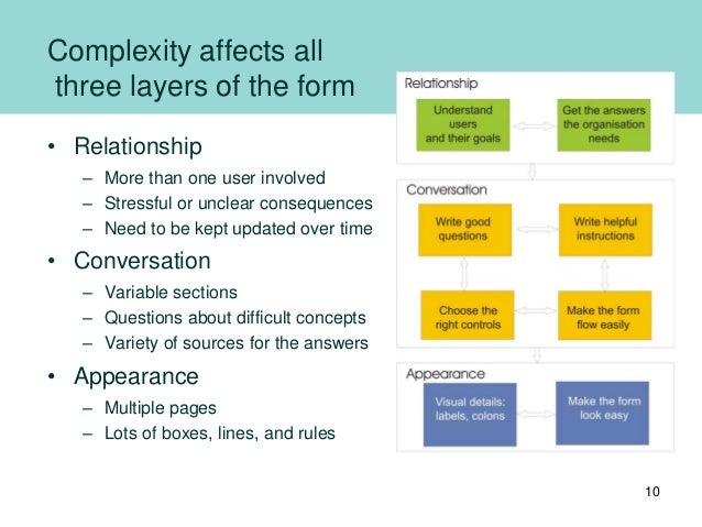 Complexity affects all three layers of the form • Relationship – More than one user involved – Stressful or unclear conseq...