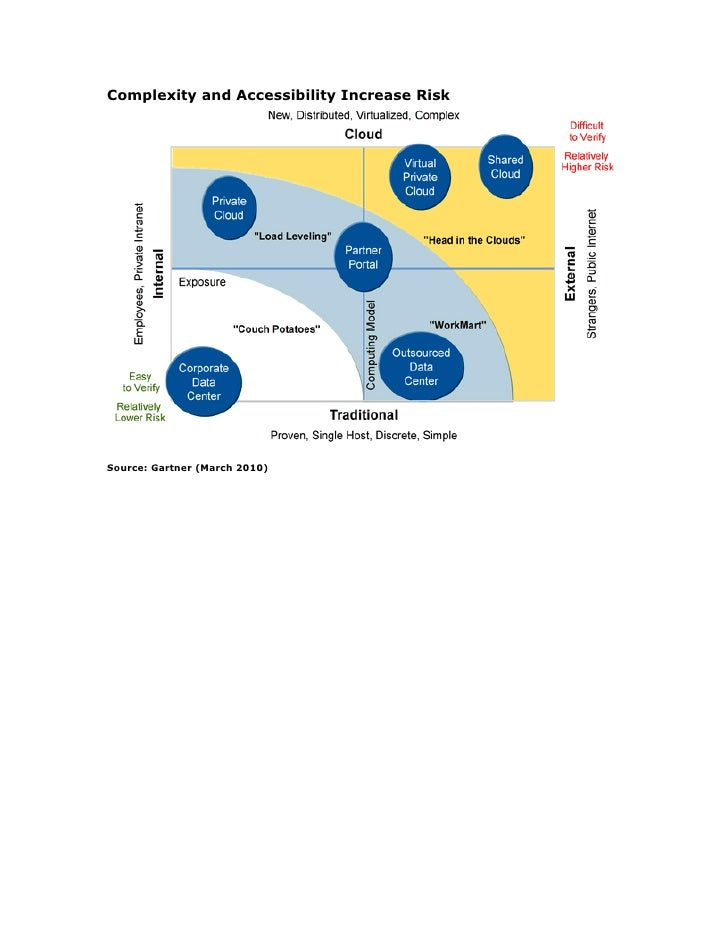 Complexity and Accessibility Increase Risk     Source: Gartner (March 2010)