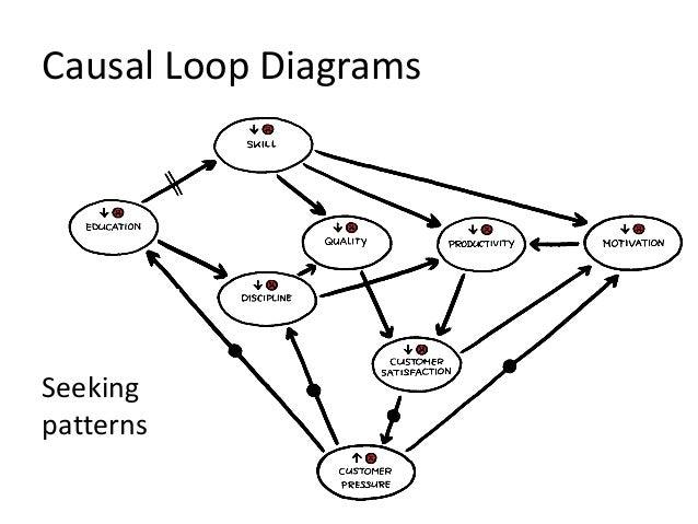 Causal Loop Diagrams Seeking patterns
