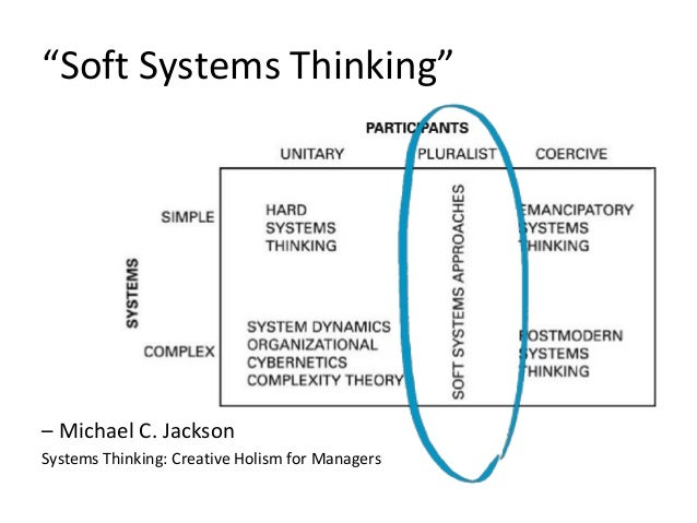 """Soft Complexity"" Systems theory -> Hard systems thinking Soft systems thinking Complexity theory -> Hard complexity Soft ..."