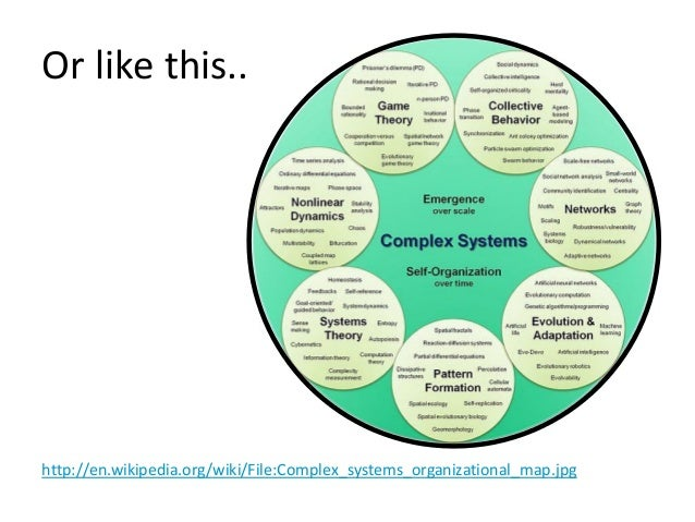 Or like this... http://en.wikipedia.org/wiki/File:Complex_systems_organizational_map.jpg