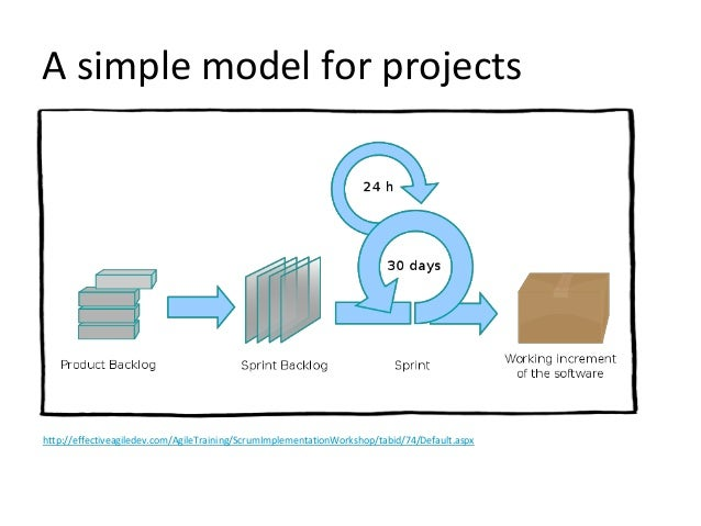 http://effectiveagiledev.com/AgileTraining/ScrumImplementationWorkshop/tabid/74/Default.aspx A simple model for projects
