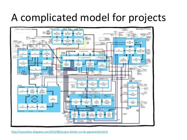 http://wyzsadvies.blogspot.com/2010/08/project-beheer-en-de-papierwinkel.html A complicated model for projects