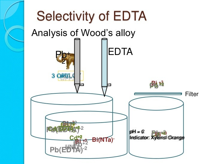 an analysis of edta titration A quantitative analysis of copper in a soluble copper salt will by performed by complexometric titration the complexing agent will be ethylenediaminetetraacetic acid (edta) in the form of its.