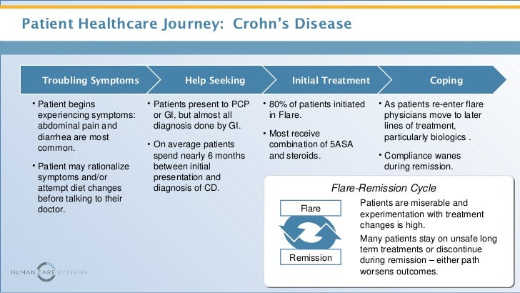 Complex Patient Journeys