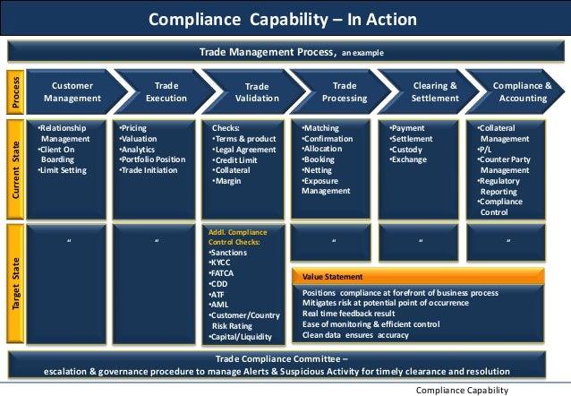 Functional Behaviour Assessment (FBA)