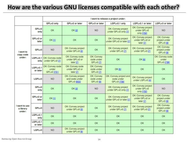 guide to open source compliance rh slideshare net Open Source License Comparison Open Source Software License