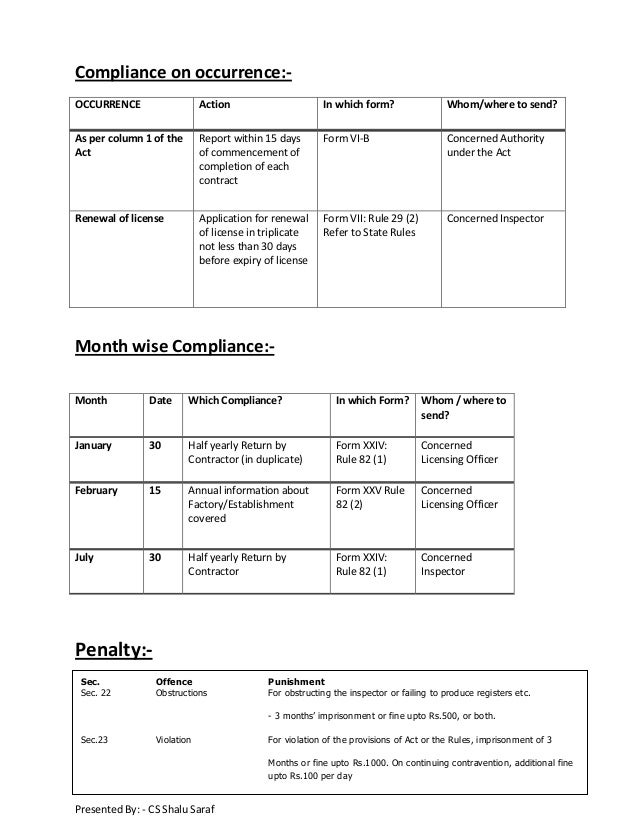 Compliance List Contract Labour