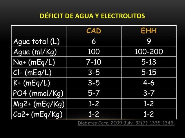 ICD 9 código diabetes mellitus tipo 1 no controlado