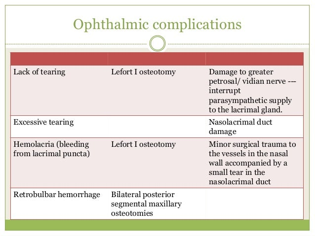 complications orthognathic surgery