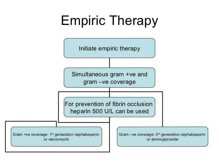 Empiric Therapy Initiate empiric therapy Simultaneous gram +ve and gram –ve coverage For prevention of fibrin occlusion  h...