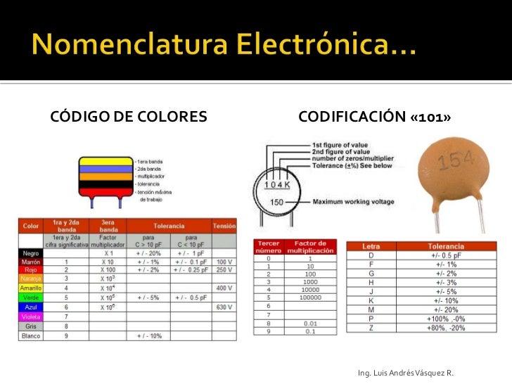 Componentes Parte1