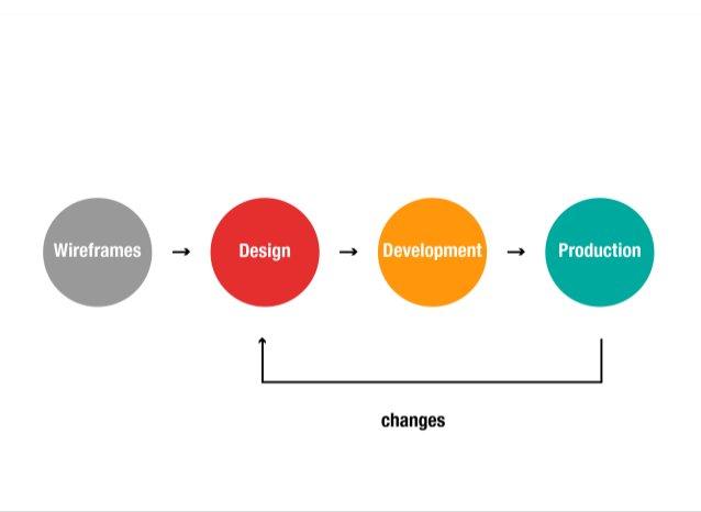 Component based design and development - DrupalCamp Spain 2015
