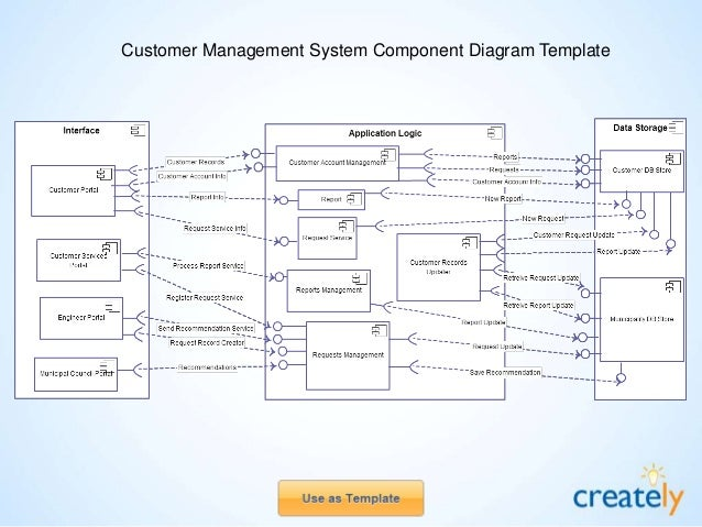 Component diagram templates by creately e commerce website component diagram template ccuart Image collections