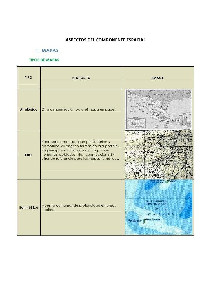 ASPECTOS DEL COMPONENTE ESPACIAL          1. MAPAS     TIPOS DE MAPAS   TIPO                          PROPOSITO           ...