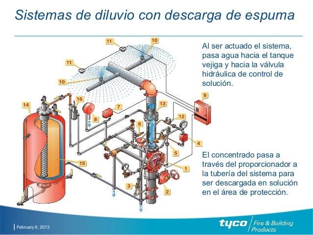 Componentes basicos de sistemas contra incendios - Sistemas de seguridad contra incendios ...