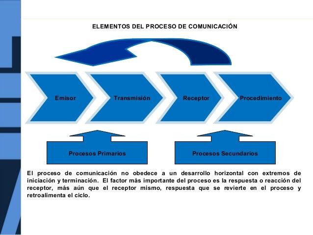 Componentes básicos de la comunicación corporativa Slide 3