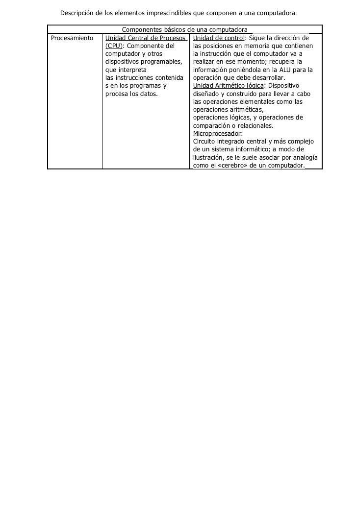 Descripción de los elementos imprescindibles que componen a una computadora.                       Componentes básicos de ...