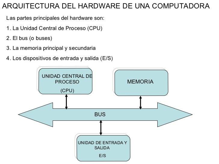 ARQUITECTURA DEL HARDWARE DE UNA COMPUTADORA Las partes principales del hardware son: 1. La Unidad Central de Proceso (CPU...